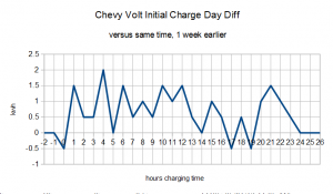Initial Charge versus previous week